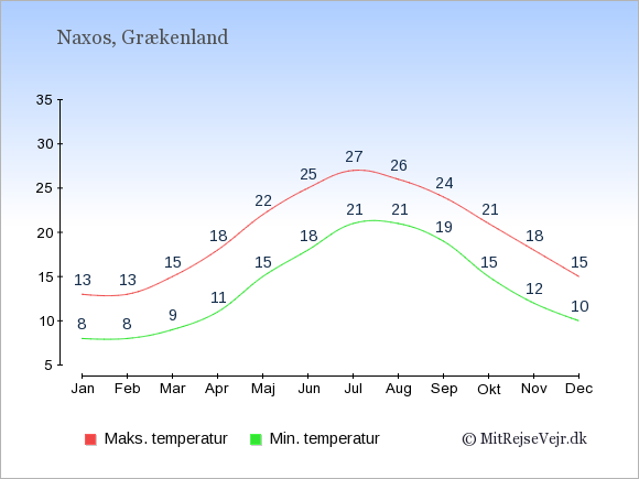 Gennemsnitlige temperaturer på Naxos -nat og dag: Januar 8;13. Februar 8;13. Marts 9;15. April 11;18. Maj 15;22. Juni 18;25. Juli 21;27. August 21;26. September 19;24. Oktober 15;21. November 12;18. December 10;15.