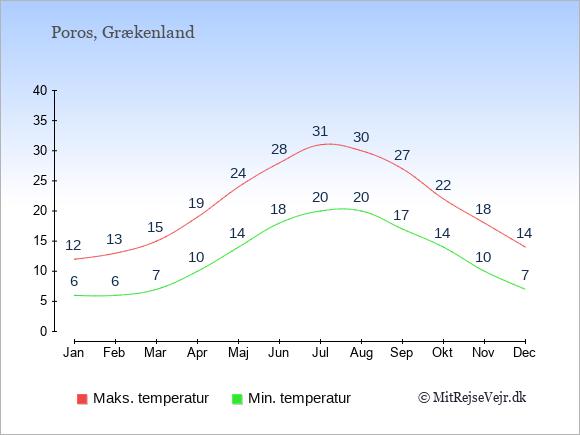 Gennemsnitlige temperaturer på Poros -nat og dag: Januar 6;12. Februar 6;13. Marts 7;15. April 10;19. Maj 14;24. Juni 18;28. Juli 20;31. August 20;30. September 17;27. Oktober 14;22. November 10;18. December 7;14.