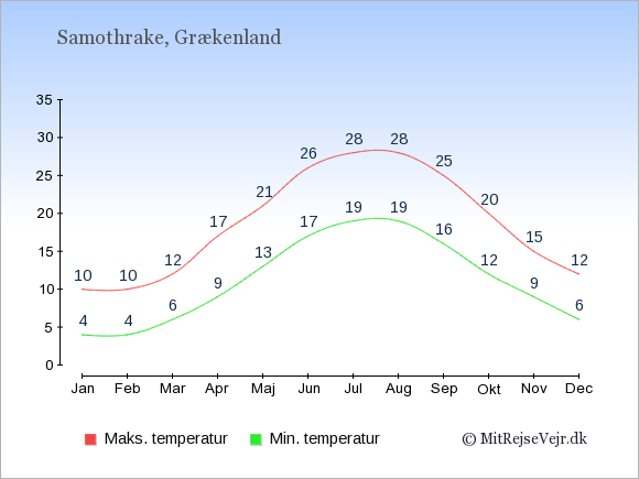 Gennemsnitlige temperaturer på Samothrake -nat og dag: Januar 4;10. Februar 4;10. Marts 6;12. April 9;17. Maj 13;21. Juni 17;26. Juli 19;28. August 19;28. September 16;25. Oktober 12;20. November 9;15. December 6;12.