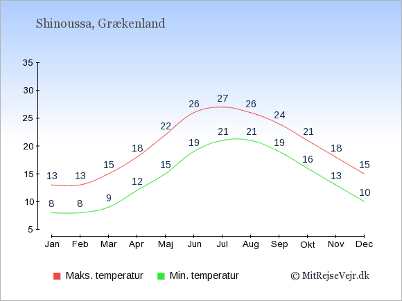 Gennemsnitlige temperaturer på Shinoussa -nat og dag: Januar 8;13. Februar 8;13. Marts 9;15. April 12;18. Maj 15;22. Juni 19;26. Juli 21;27. August 21;26. September 19;24. Oktober 16;21. November 13;18. December 10;15.