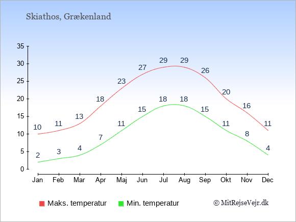 Gennemsnitlige temperaturer på Skiathos -nat og dag: Januar 2;10. Februar 3;11. Marts 4;13. April 7;18. Maj 11;23. Juni 15;27. Juli 18;29. August 18;29. September 15;26. Oktober 11;20. November 8;16. December 4;11.
