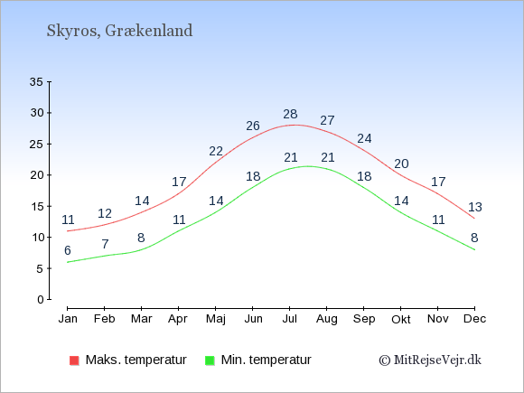 Gennemsnitlige temperaturer på Skyros -nat og dag: Januar 6,11. Februar 7,12. Marts 8,14. April 11,17. Maj 14,22. Juni 18,26. Juli 21,28. August 21,27. September 18,24. Oktober 14,20. November 11,17. December 8,13.