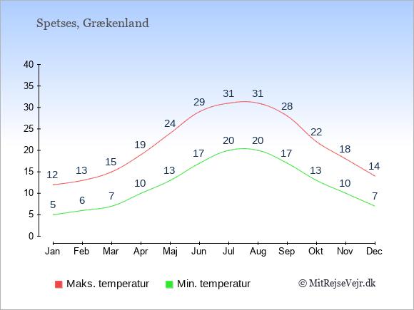 Gennemsnitlige temperaturer på Spetses -nat og dag: Januar 5;12. Februar 6;13. Marts 7;15. April 10;19. Maj 13;24. Juni 17;29. Juli 20;31. August 20;31. September 17;28. Oktober 13;22. November 10;18. December 7;14.