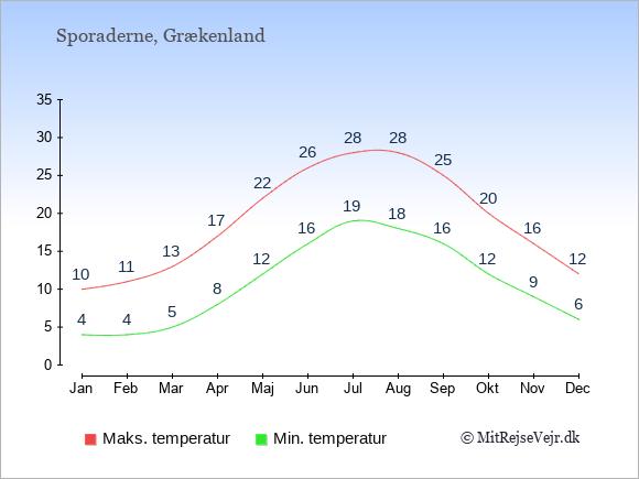 Gennemsnitlige temperaturer på Sporaderne -nat og dag: Januar 4;10. Februar 4;11. Marts 5;13. April 8;17. Maj 12;22. Juni 16;26. Juli 19;28. August 18;28. September 16;25. Oktober 12;20. November 9;16. December 6;12.