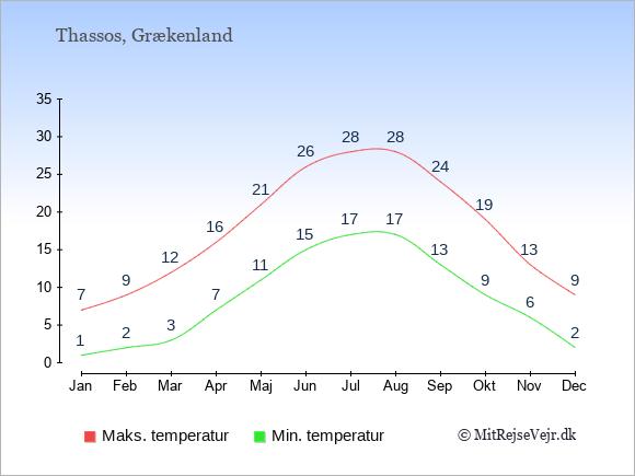 Gennemsnitlige temperaturer på  Thassos -nat og dag: Januar 1,7. Februar 2,9. Marts 3,12. April 7,16. Maj 11,21. Juni 15,26. Juli 17,28. August 17,28. September 13,24. Oktober 9,19. November 6,13. December 2,9.