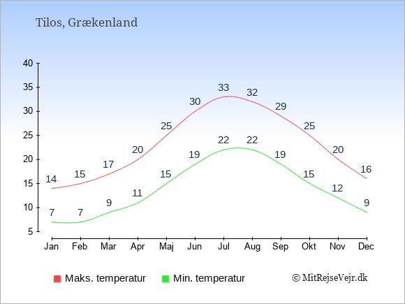 Gennemsnitlige temperaturer på Tilos -nat og dag: Januar 7;14. Februar 7;15. Marts 9;17. April 11;20. Maj 15;25. Juni 19;30. Juli 22;33. August 22;32. September 19;29. Oktober 15;25. November 12;20. December 9;16.