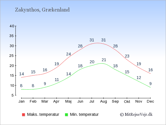Gennemsnitlige temperaturer på Zakynthos -nat og dag: Januar 8;14. Februar 8;15. Marts 9;16. April 11;19. Maj 14;24. Juni 18;28. Juli 20;31. August 21;31. September 18;28. Oktober 15;23. November 12;19. December 9;16.