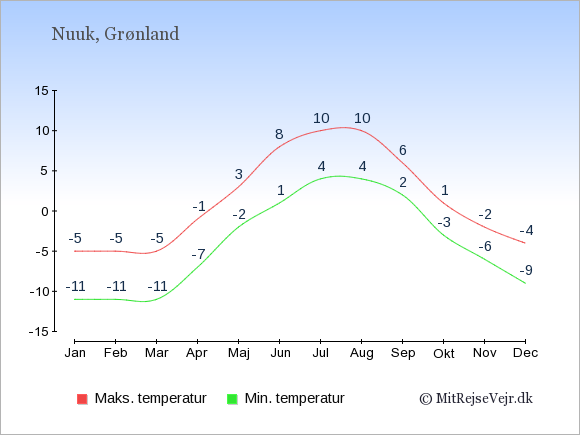 Gennemsnitlige temperaturer i Nuuk -nat og dag: Januar -11;-5. Februar -11;-5. Marts -11;-5. April -7;-1. Maj -2;3. Juni 1;8. Juli 4;10. August 4;10. September 2;6. Oktober -3;1. November -6;-2. December -9;-4.