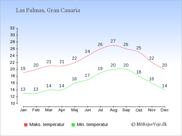 Gennemsnitlige temperaturer i Las Palmas -nat og dag: Januar:13,19. Februar:13,20. Marts:14,21. April:14,21. Maj:16,22. Juni:17,24. Juli:19,26. August:20,27. September:20,26. Oktober:18,25. November:16,22. December:14,20.