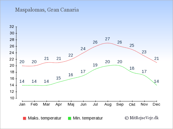 Gennemsnitlige temperaturer i Maspalomas -nat og dag: Januar:14,20. Februar:14,20. Marts:14,21. April:15,21. Maj:16,22. Juni:17,24. Juli:19,26. August:20,27. September:20,26. Oktober:18,25. November:17,23. December:14,21.