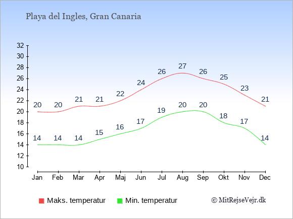 Gennemsnitlige temperaturer i Playa del Ingles -nat og dag: Januar:14,20. Februar:14,20. Marts:14,21. April:15,21. Maj:16,22. Juni:17,24. Juli:19,26. August:20,27. September:20,26. Oktober:18,25. November:17,23. December:14,21.
