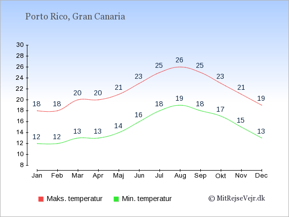 Gennemsnitlige temperaturer i Porto Rico -nat og dag: Januar:12,18. Februar:12,18. Marts:13,20. April:13,20. Maj:14,21. Juni:16,23. Juli:18,25. August:19,26. September:18,25. Oktober:17,23. November:15,21. December:13,19.