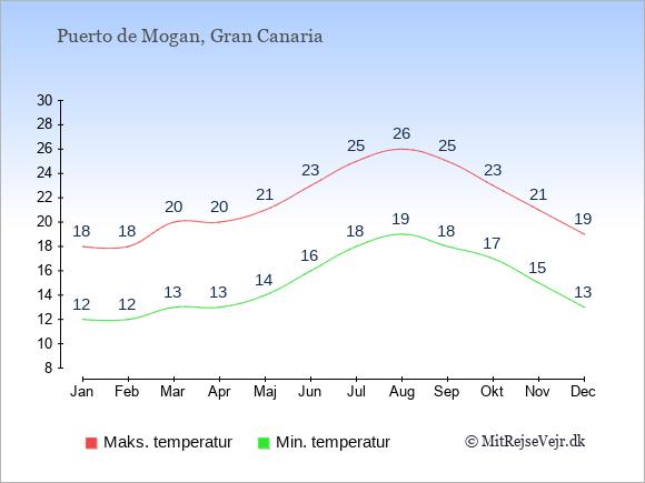 Gennemsnitlige temperaturer i Puerto de Mogan -nat og dag: Januar:12,18. Februar:12,18. Marts:13,20. April:13,20. Maj:14,21. Juni:16,23. Juli:18,25. August:19,26. September:18,25. Oktober:17,23. November:15,21. December:13,19.
