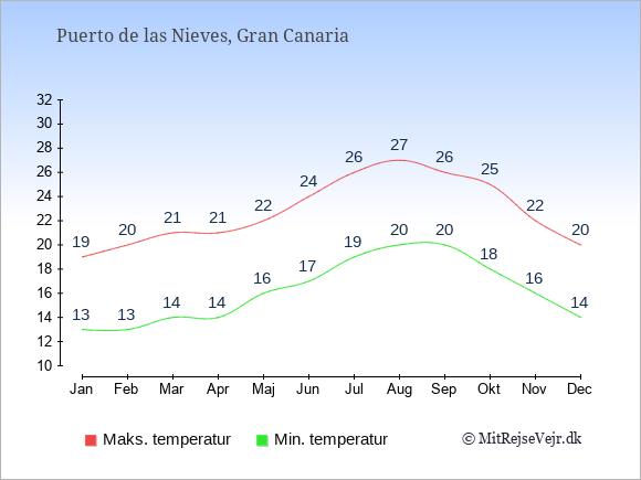 Gennemsnitlige temperaturer i Puerto de las Nieves -nat og dag: Januar:13,19. Februar:13,20. Marts:14,21. April:14,21. Maj:16,22. Juni:17,24. Juli:19,26. August:20,27. September:20,26. Oktober:18,25. November:16,22. December:14,20.