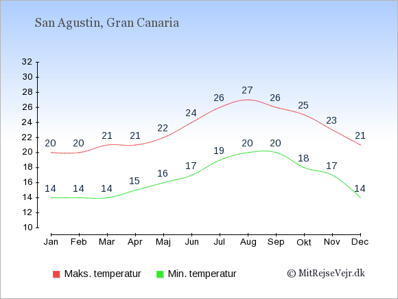 Gennemsnitlige temperaturer i San Agustin -nat og dag: Januar:14,20. Februar:14,20. Marts:14,21. April:15,21. Maj:16,22. Juni:17,24. Juli:19,26. August:20,27. September:20,26. Oktober:18,25. November:17,23. December:14,21.