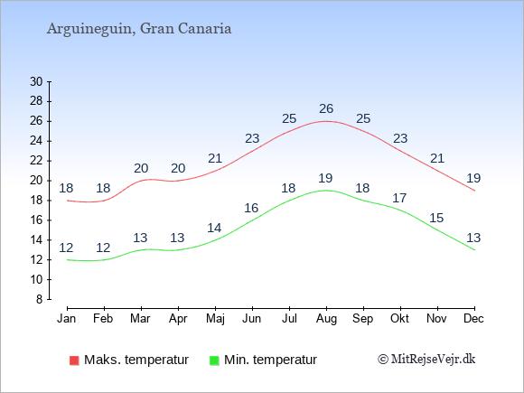 Gennemsnitlige temperaturer i Arguineguin -nat og dag: Januar 12;18. Februar 12;18. Marts 13;20. April 13;20. Maj 14;21. Juni 16;23. Juli 18;25. August 19;26. September 18;25. Oktober 17;23. November 15;21. December 13;19.