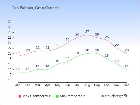 Gennemsnitlige temperaturer i Las Palmas -nat og dag: Januar 13,19. Februar 13,20. Marts 14,21. April 14,21. Maj 16,22. Juni 17,24. Juli 19,26. August 20,27. September 20,26. Oktober 18,25. November 16,22. December 14,20.