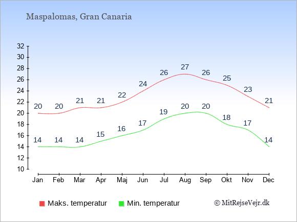 Gennemsnitlige temperaturer i Maspalomas -nat og dag: Januar 14,20. Februar 14,20. Marts 14,21. April 15,21. Maj 16,22. Juni 17,24. Juli 19,26. August 20,27. September 20,26. Oktober 18,25. November 17,23. December 14,21.