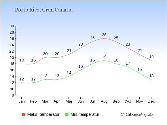 Gennemsnitlige temperaturer i Porto Rico -nat og dag: Januar 12,18. Februar 12,18. Marts 13,20. April 13,20. Maj 14,21. Juni 16,23. Juli 18,25. August 19,26. September 18,25. Oktober 17,23. November 15,21. December 13,19.