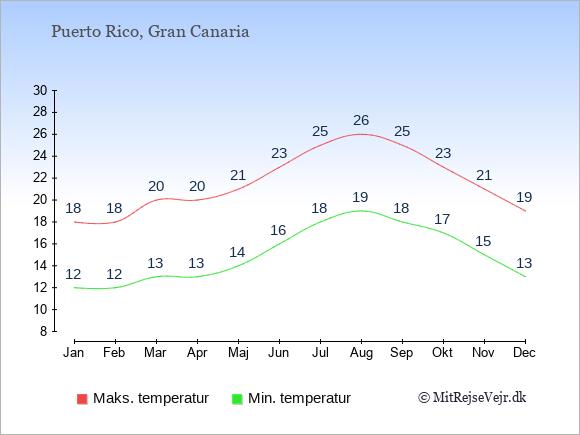 Gennemsnitlige temperaturer i Puerto Rico -nat og dag: Januar 12;18. Februar 12;18. Marts 13;20. April 13;20. Maj 14;21. Juni 16;23. Juli 18;25. August 19;26. September 18;25. Oktober 17;23. November 15;21. December 13;19.