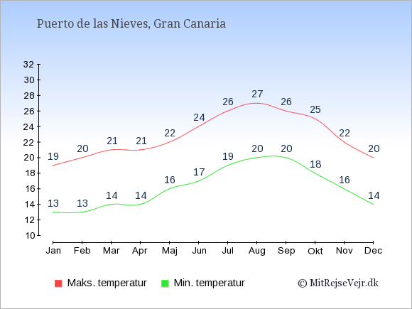 Gennemsnitlige temperaturer i Puerto de las Nieves -nat og dag: Januar 13,19. Februar 13,20. Marts 14,21. April 14,21. Maj 16,22. Juni 17,24. Juli 19,26. August 20,27. September 20,26. Oktober 18,25. November 16,22. December 14,20.