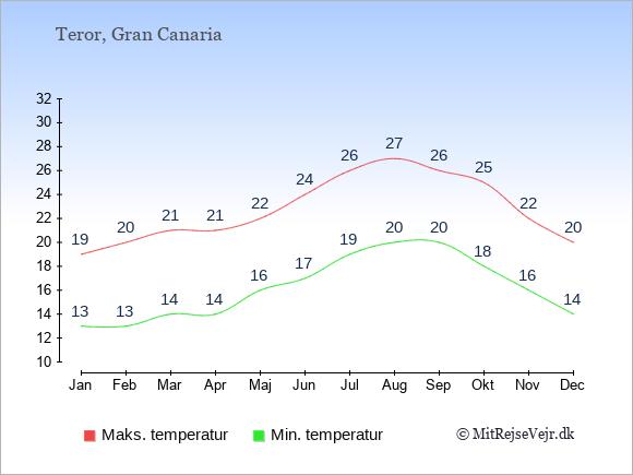 Gennemsnitlige temperaturer i Teror -nat og dag: Januar 13,19. Februar 13,20. Marts 14,21. April 14,21. Maj 16,22. Juni 17,24. Juli 19,26. August 20,27. September 20,26. Oktober 18,25. November 16,22. December 14,20.