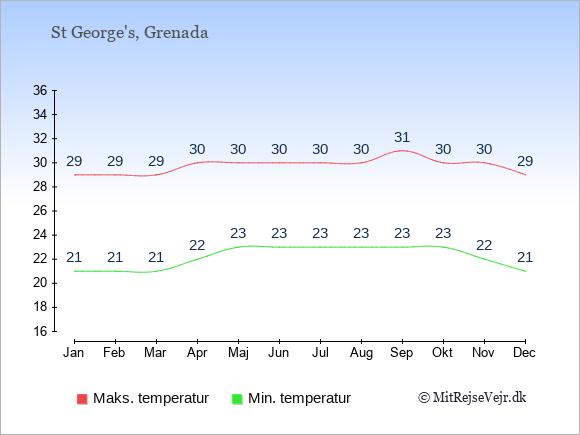 Gennemsnitlige temperaturer på Grenada -nat og dag: Januar 21;29. Februar 21;29. Marts 21;29. April 22;30. Maj 23;30. Juni 23;30. Juli 23;30. August 23;30. September 23;31. Oktober 23;30. November 22;30. December 21;29.