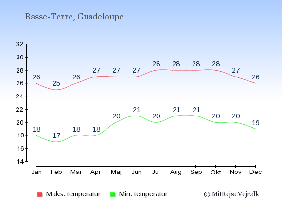 Gennemsnitlige temperaturer på Guadeloupe -nat og dag: Januar 18;26. Februar 17;25. Marts 18;26. April 18;27. Maj 20;27. Juni 21;27. Juli 20;28. August 21;28. September 21;28. Oktober 20;28. November 20;27. December 19;26.