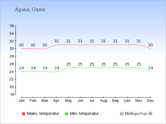 Gennemsnitlige temperaturer på Guam -nat og dag: Januar 24;30. Februar 24;30. Marts 24;30. April 24;31. Maj 25;31. Juni 25;31. Juli 25;31. August 25;31. September 25;31. Oktober 25;31. November 25;31. December 24;30.
