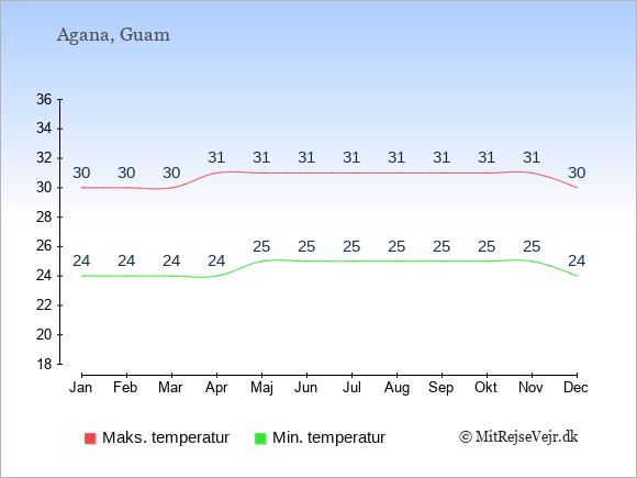 Gennemsnitlige temperaturer på Guam -nat og dag: Januar 24;30. Februar 24;30. Marts 24;30. April 24;31. Maj 25;31. Juni 25;31. Juli 25;31. August 25;31. September 25;31. Oktober 25;31. November 25;31. December 24;30.