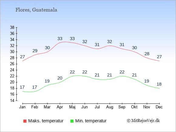 Gennemsnitlige temperaturer i Flores -nat og dag: Januar 17;27. Februar 17;29. Marts 19;30. April 20;33. Maj 22;33. Juni 22;32. Juli 21;31. August 21;32. September 22;31. Oktober 21;30. November 19;28. December 18;27.