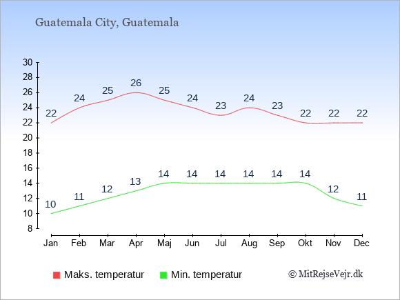 Temperaturer i Guatemala -dag og nat.