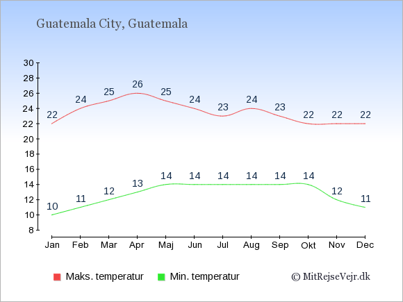 Gennemsnitlige temperaturer i Guatemala -nat og dag: Januar 10;22. Februar 11;24. Marts 12;25. April 13;26. Maj 14;25. Juni 14;24. Juli 14;23. August 14;24. September 14;23. Oktober 14;22. November 12;22. December 11;22.