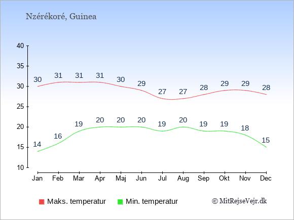 Gennemsnitlige temperaturer i Nzérékoré -nat og dag: Januar 14;30. Februar 16;31. Marts 19;31. April 20;31. Maj 20;30. Juni 20;29. Juli 19;27. August 20;27. September 19;28. Oktober 19;29. November 18;29. December 15;28.