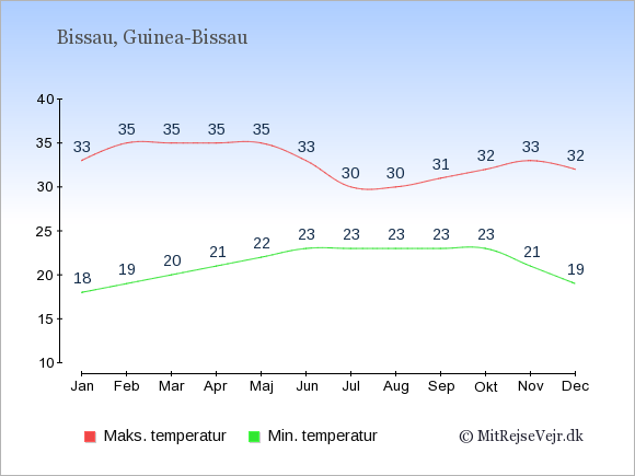 Gennemsnitlige temperaturer i Guinea-Bissau -nat og dag: Januar 18;33. Februar 19;35. Marts 20;35. April 21;35. Maj 22;35. Juni 23;33. Juli 23;30. August 23;30. September 23;31. Oktober 23;32. November 21;33. December 19;32.