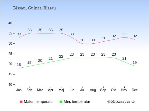 Gennemsnitlige temperaturer i Bissau -nat og dag: Januar 18;33. Februar 19;35. Marts 20;35. April 21;35. Maj 22;35. Juni 23;33. Juli 23;30. August 23;30. September 23;31. Oktober 23;32. November 21;33. December 19;32.