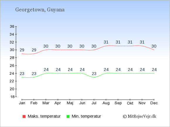 Gennemsnitlige temperaturer i Guyana -nat og dag: Januar 23;29. Februar 23;29. Marts 24;30. April 24;30. Maj 24;30. Juni 24;30. Juli 23;30. August 24;31. September 24;31. Oktober 24;31. November 24;31. December 24;30.