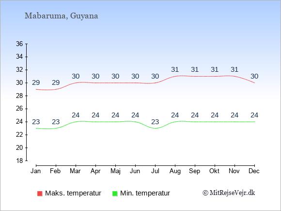 Gennemsnitlige temperaturer i Mabaruma -nat og dag: Januar 23;29. Februar 23;29. Marts 24;30. April 24;30. Maj 24;30. Juni 24;30. Juli 23;30. August 24;31. September 24;31. Oktober 24;31. November 24;31. December 24;30.