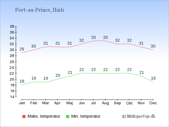 Gennemsnitlige temperaturer i Haiti -nat og dag: Januar 18;29. Februar 19;30. Marts 19;31. April 20;31. Maj 21;31. Juni 22;32. Juli 22;33. August 22;33. September 22;32. Oktober 22;32. November 21;31. December 19;30.