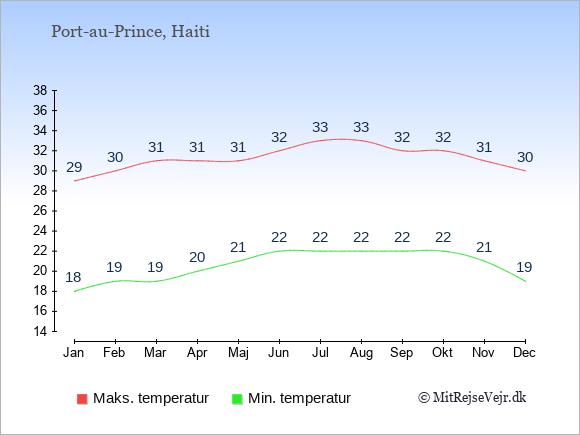 Temperaturer i Haiti -dag og nat.