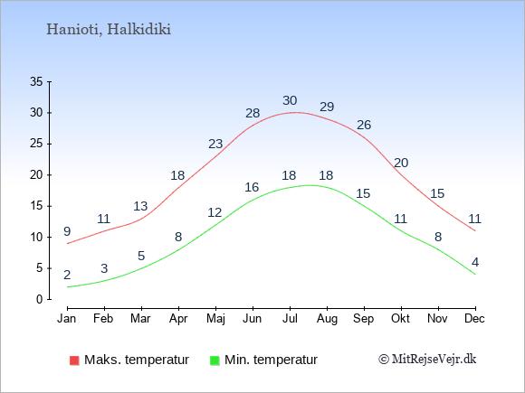 Gennemsnitlige temperaturer i Hanioti -nat og dag: Januar 2;9. Februar 3;11. Marts 5;13. April 8;18. Maj 12;23. Juni 16;28. Juli 18;30. August 18;29. September 15;26. Oktober 11;20. November 8;15. December 4;11.