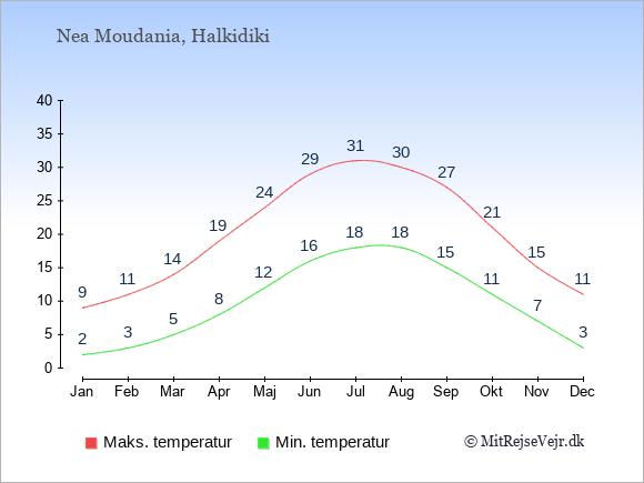 Gennemsnitlige temperaturer i Nea Moudania -nat og dag: Januar:2,9. Februar:3,11. Marts:5,14. April:8,19. Maj:12,24. Juni:16,29. Juli:18,31. August:18,30. September:15,27. Oktober:11,21. November:7,15. December:3,11.