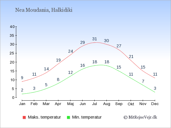 Gennemsnitlige temperaturer i Nea Moudania -nat og dag: Januar 2;9. Februar 3;11. Marts 5;14. April 8;19. Maj 12;24. Juni 16;29. Juli 18;31. August 18;30. September 15;27. Oktober 11;21. November 7;15. December 3;11.