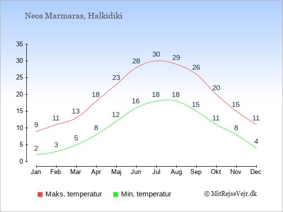 Gennemsnitlige temperaturer i Neos Marmaras -nat og dag: Januar 2;9. Februar 3;11. Marts 5;13. April 8;18. Maj 12;23. Juni 16;28. Juli 18;30. August 18;29. September 15;26. Oktober 11;20. November 8;15. December 4;11.