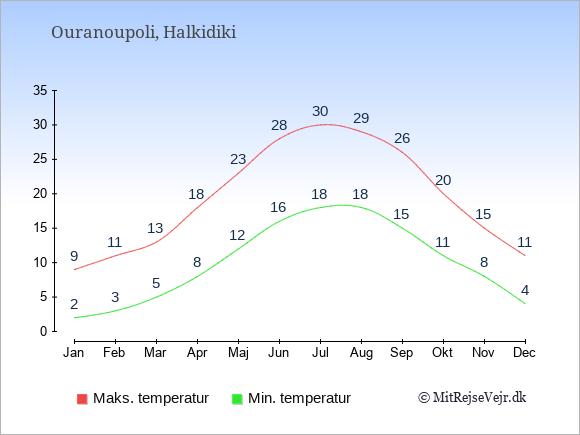 Gennemsnitlige temperaturer i Ouranoupoli -nat og dag: Januar 2;9. Februar 3;11. Marts 5;13. April 8;18. Maj 12;23. Juni 16;28. Juli 18;30. August 18;29. September 15;26. Oktober 11;20. November 8;15. December 4;11.