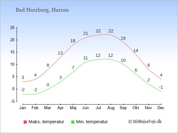 Gennemsnitlige temperaturer i Bad Harzburg -nat og dag: Januar:-2,3. Februar:-2,4. Marts:0,8. April:3,13. Maj:7,18. Juni:11,21. Juli:12,22. August:12,22. September:10,19. Oktober:6,14. November:2,8. December:-1,4.