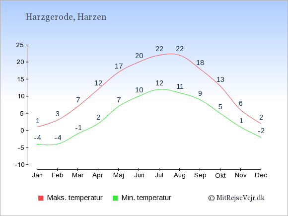 Gennemsnitlige temperaturer i Harzgerode -nat og dag: Januar:-4,1. Februar:-4,3. Marts:-1,7. April:2,12. Maj:7,17. Juni:10,20. Juli:12,22. August:11,22. September:9,18. Oktober:5,13. November:1,6. December:-2,2.