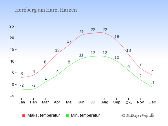 Gennemsnitlige temperaturer i Herzberg am Harz -nat og dag: Januar:-2,3. Februar:-2,4. Marts:1,8. April:4,13. Maj:8,17. Juni:11,21. Juli:12,22. August:12,22. September:10,19. Oktober:6,13. November:2,7. December:-1,4.