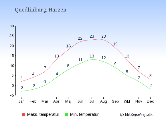 Gennemsnitlige temperaturer i Quedlinburg -nat og dag: Januar:-3,2. Februar:-2,4. Marts:0,7. April:4,13. Maj:8,18. Juni:11,22. Juli:13,23. August:12,23. September:9,19. Oktober:5,13. November:2,7. December:-2,3.