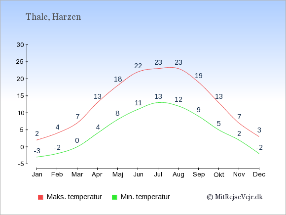 Gennemsnitlige temperaturer i Thale -nat og dag: Januar:-3,2. Februar:-2,4. Marts:0,7. April:4,13. Maj:8,18. Juni:11,22. Juli:13,23. August:12,23. September:9,19. Oktober:5,13. November:2,7. December:-2,3.